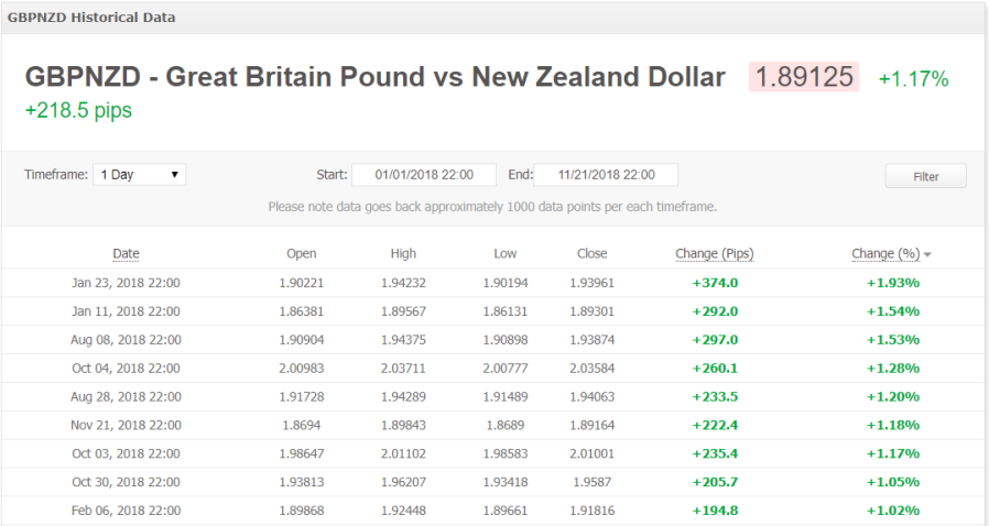 GBPNZD_historical_data