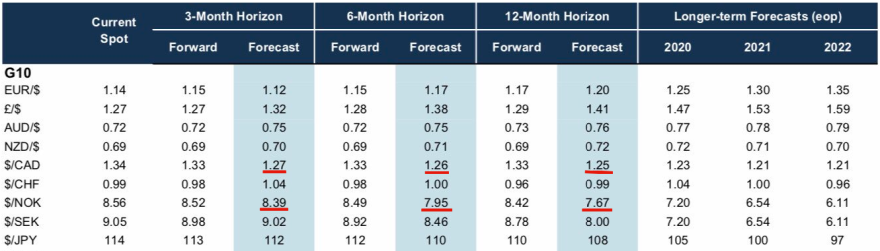 goldman_sachs_2019_global_fx_forecast