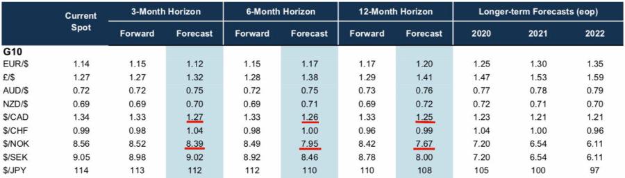 goldman_sachs_2019_global_fx_forecast