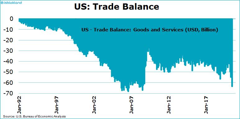 balanza comercial de EE.UU.